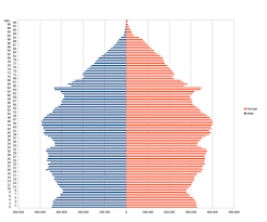 England Population Chart Demography Of England Wikipedia
