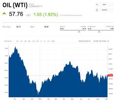 Crude Oil Price Today Brent Oil Price Chart Oil Price