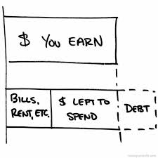 These 4 Easy Steps Will Teach You How To Budget Finally