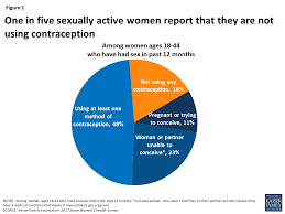Planned Parenthood Services Chart Womens Sexual And Reproductive Health Services Key