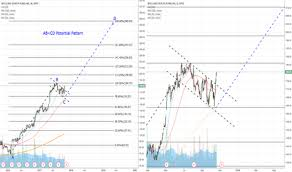 Wcg Price Chart Wcg Stock Price And Chart Nyse Wcg Tradingview