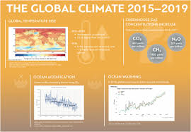 Climate Change Temperature Chart Global Climate In 2015 2019 Climate Change Accelerates