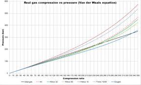 Gas Blending For Scuba Diving Wikipedia