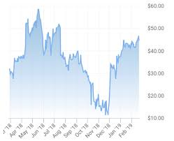 Western Canadian Select Crude Oil Price Chart Are The Canadian Oil Industrys Woes Over