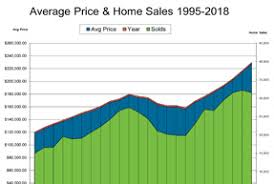 Housing Statistics Columbus Board Of Realtors R