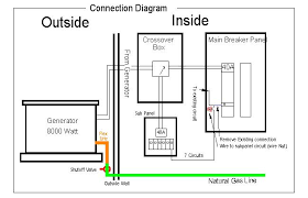 wire diagram for a whole house generator wire diagram for a installing a generator an automatic crossover wire diagram for a whole house generator wiring