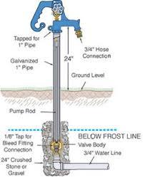 simmons hydrant head. 800lf simmons hydrant head p