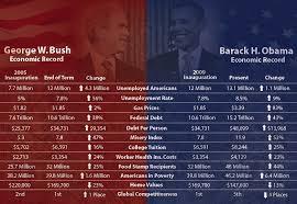Gas Prices Gas Prices Under Bush Vs Obama