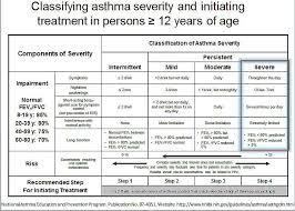 Asthma Symptom Chart Treating Your Asthma Has Never Been This Easy Before