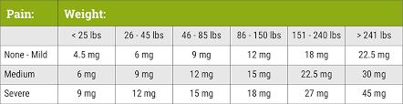 Hempworx Dosage Chart Know Your Cbd Facts