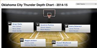 Okc Depth Chart Oklahoma City Thunder The Injury Hits Just Keep On Coming