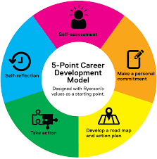 Personal Career Development Or And Management Plan With