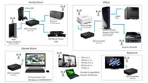 sonos wiring diagram wiring diagram schematics baudetails info media wall wiring diagram media wiring diagrams for car or