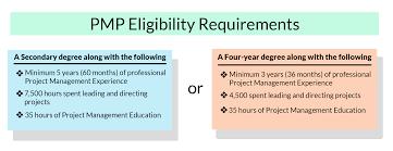 eligibility criteria for pmp exam