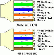 568a or 568b wiring scheme wiring diagram how to make a 5 cat 5e patch cable