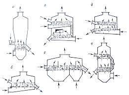Реферат Разработка автоматического управления процесса сушки  Разработка автоматического управления процесса сушки полидисперсных материалов во взвешенно закрученном слое
