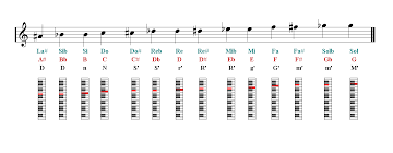 Piano Notes Finger Chart Piano Sheet Music