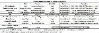 Top 10 Investment Options The Economic Times