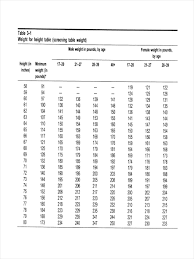 Systematic Weight Chart Height Weight Average Weight To