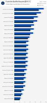 R9 Settings Chart 44 Gpu Fortnite Benchmark The Best Graphics Cards For