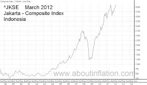 Indonesia Stock Index Commodity Market Crude Oil