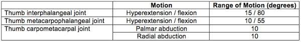 Finger Rom Chart Basilar Thumb Arthritis Hand Orthobullets