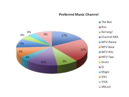 Scuzz Rock Chart Research Questionnaire Results
