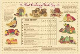 Fruit Food Combining Chart Food Combining Chart Laminated 12x18