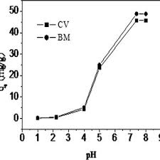 Time Profiles Of Cv And Bm Absorption Onto Hydrogel H1-10, H2-10 And ...