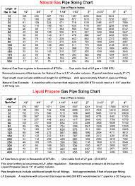 58 Extraordinary Natural Gas Sizing Chart