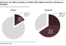 Pie Chart News People Dont See Social Media As An Important News Source