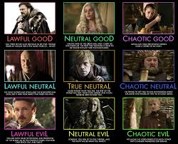 Chaotic Neutral Chart Test Typology Central