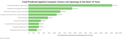 Jobs For Comp Sci Majors Computer Science Jobs And Career Outlook University Of Wis