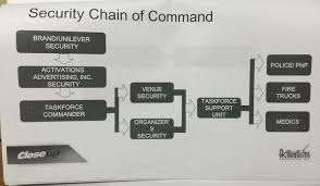 based on security chain of mand unilever security had authority over the close up forever