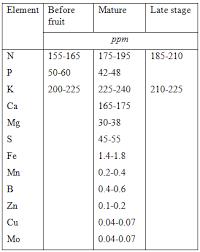 Fertigation Compatibility Chart Hydroponic Fertigation Aquaponis Manual Plans