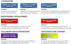 schedule mosaicproject s blog the professional development teams are working to establish a framework of standards of practice to support project controls professionals in their