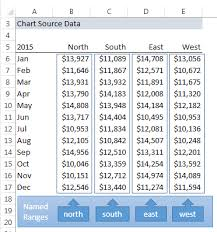 Slicer Controlled Interactive Excel Charts