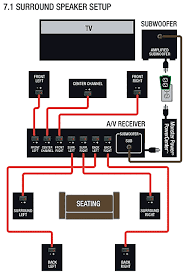 yamaha home theater wiring diagram wiring diagram speakers and subwoofers hook up installation diagram cables power surge protectors