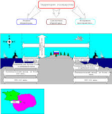 Реферат Территория государства Контрольная  В состав Т г входит суша с ее m12291 820002160недрами s воды и лежащее над сушей и водами воздушное пространство Т г обозначаются государственными