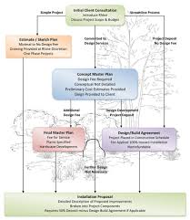 Landscaping Design Process Baltimore Md Landscaping
