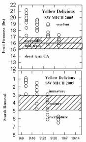 Apple Brix Chart Apple Maturity Guidelines Msu Extension
