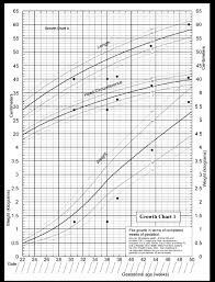 Who Preterm Growth Chart Chart 1