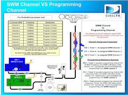 directv genie wiring diagram fresh directv whole home dvr setup diagram wiring diagram
