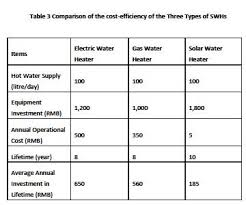 water heater ratings. Solar Water Heater Comparison Intended Ratings