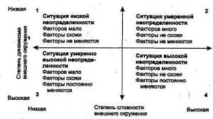 Реферат Анализ маркетинговой среды в гостиничном комплексе Рис 1 3 Основные типы ситуаций в зависимости от характера факторов внешней среды