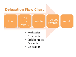 Delegation Of Authority Chart Delegation Flow Chart Management Functions