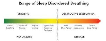 What Is Sleep Apnoea Dental Treatments For Sleep Apnoea