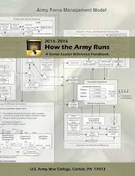 Army Force Management Model