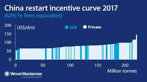 Whats The Future For Chinese Iron Ore Mines Wood Mackenzie