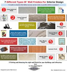 Types Of Interior Design 7 Different Types Of Wall Finishes For Interior Design